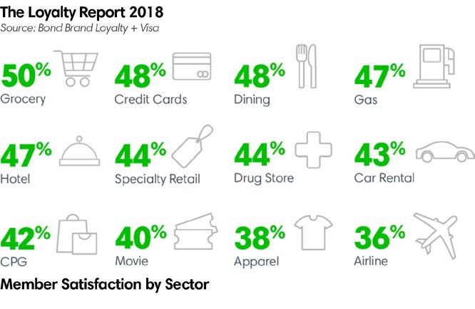 The loyalty report 2018