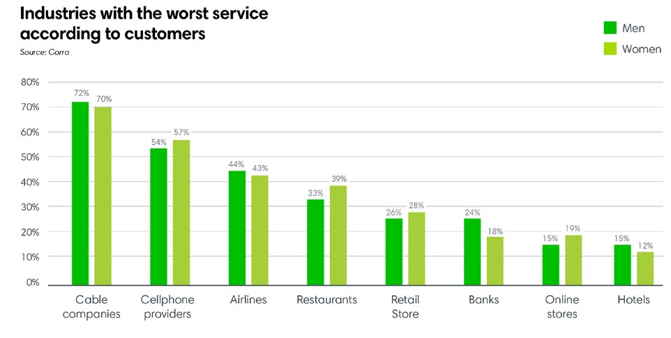Industries with the worst service according to customers