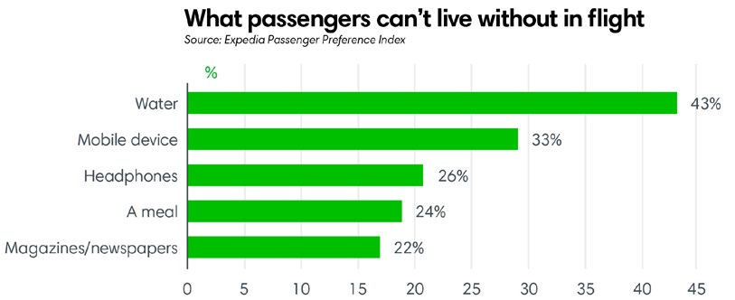 What passengers can't live without in flight